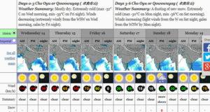 Väder på Cho Oyu