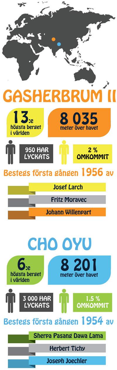 Info Gasherbrum II & Cho Oyu